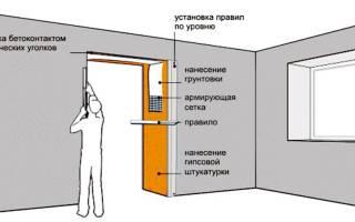 Как выровнять стену возле двери?