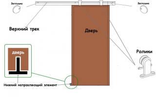 Как сделать катающиеся двери?